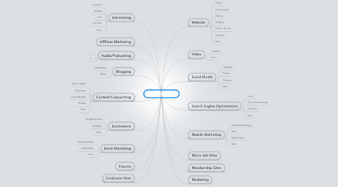 Mind Map: Internet Marketing