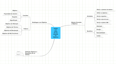 Mind Map: AnálisecomCasosde UsobaseadaemObjetivos