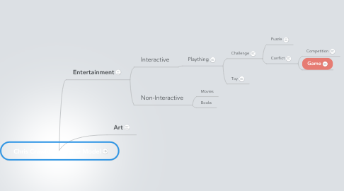 Mind Map: Chris Crawford's Game Model