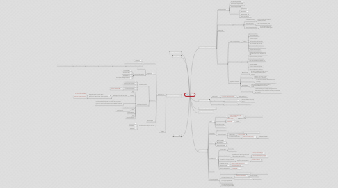 Mind Map: LAW
