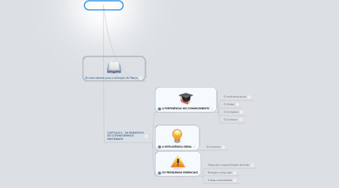 Mind Map: Grupo TTA Cap 2