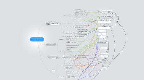 Mind Map: Строительный эксперт — Функционал