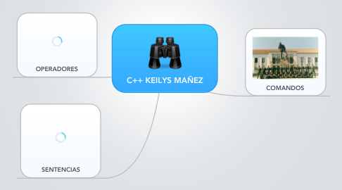 Mind Map: C++ KEILYS MAÑEZ