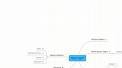 Mind Map: Análise com Caso de Uso baseada em objetivos