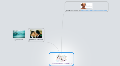 Mind Map: ADVERTISEMENT MIND MAP
