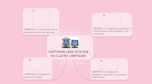 Mind Map: SOFTWARE LIBRE SE DIVIDE EN CUATRO LIBERTADES