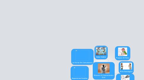 Mind Map: Discurso O Comunicación Oral
