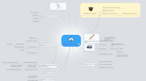 Mind Map: Постройка дома