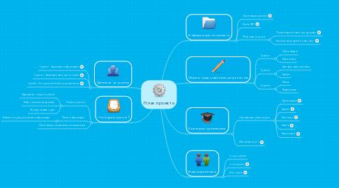 Mind Map: План проекта