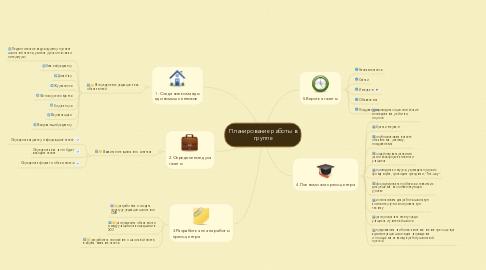 Mind Map: Планирование работы в группе