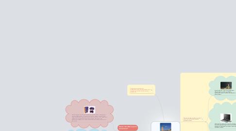 Mind Map: Изучение английского языка