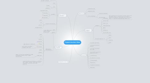 Mind Map: Строительство бани
