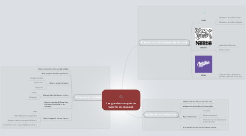 Mind Map: Les grandes marques de tablette de chocolat.