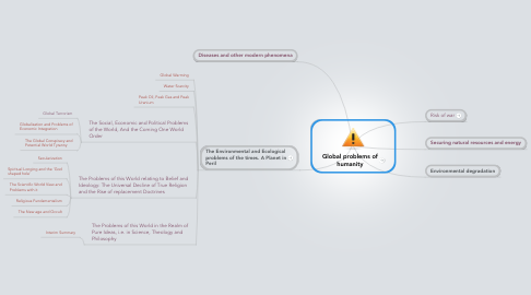 Mind Map: Global problems of humanity
