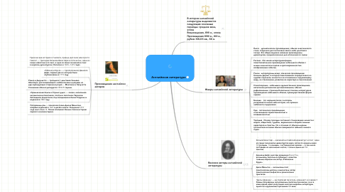 Mind Map: Английская литература