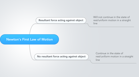 Mind Map: Newton's First Law of Motion