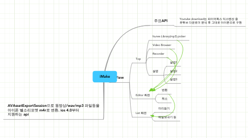Mind Map: iMake