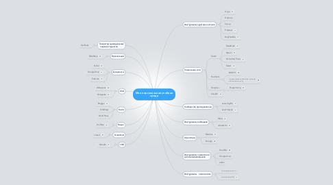 Mind Map: Моя персональная учебная среда