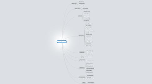 Mind Map: Actual team status