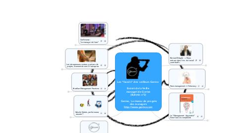 """Mind Map: Les """"favoris"""" des  veilleurs Germe   Extrait de la Veille  manageriale Germe (Bulletin n°2)   Germe, Le réseau de progrèsdes managers http://www.germe.com"""