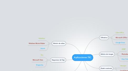 Mind Map: Aplicaciones TIC