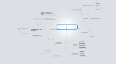 Mind Map: Тайм-менеджмент, стресс-менеджмент, постановка цели