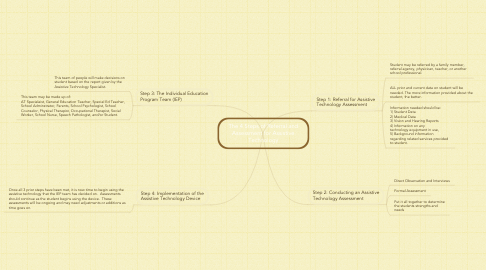 Mind Map: The 4 Steps of Referral and Assessment for Assistive Technology