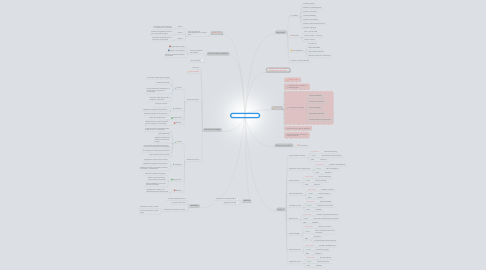 Mind Map: Comité de Direction - CR 03