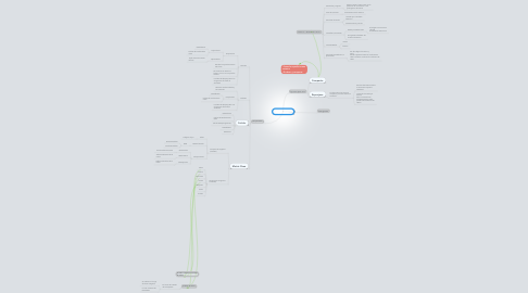 Mind Map: Tejido Oseo