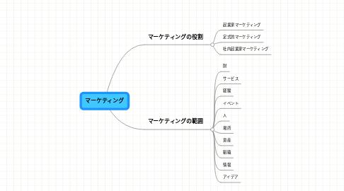 Mind Map: マーケティング