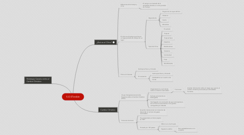 Mind Map: S.O.STenible