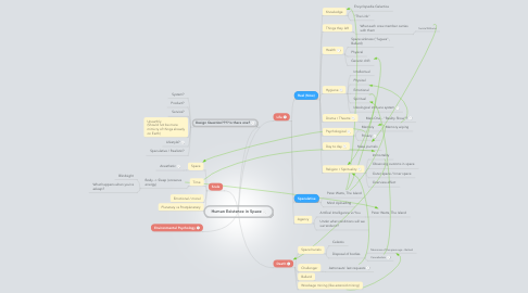 Mind Map: Human Existence in Space