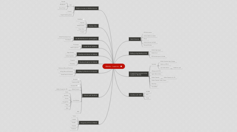 Mind Map: Mobile - I want to...