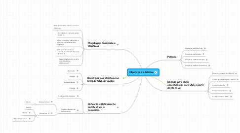 Mind Map: Objetivos do Sistema