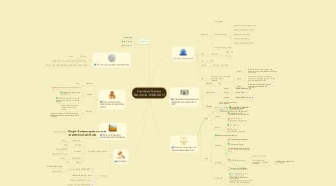Mind Map: Comité de Direction Réunion du 18 Mars 2013