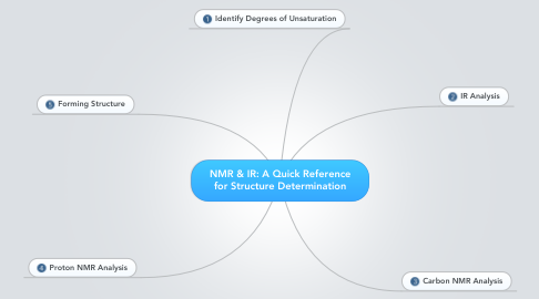 Mind Map: NMR & IR: A Quick Reference for Structure Determination