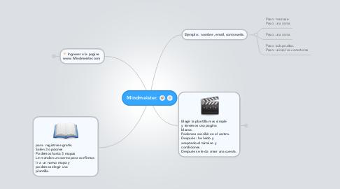 Mind Map: Mindmeister.