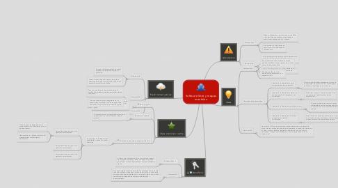 Mind Map: Software libre y mapas mentales