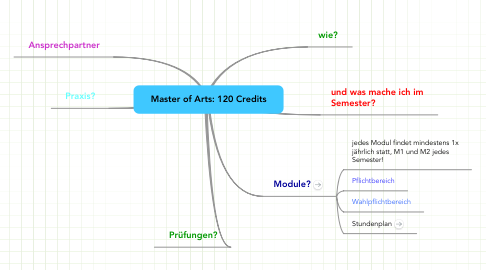 Mind Map: Master of Arts: 120 Credits