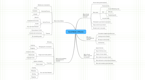 Mind Map: Social Media in Wineries