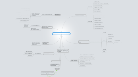 Mind Map: PLANIFICACION DE LA ACCION