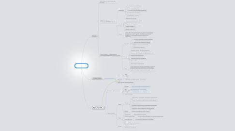 Mind Map: Campus Conexus 12.4.2013