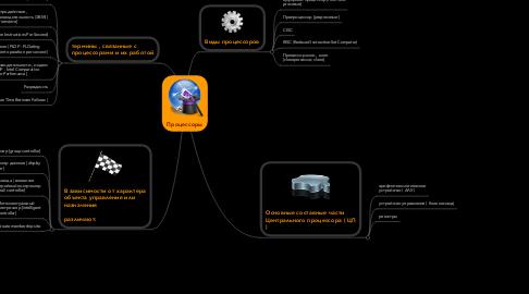 Mind Map: Процессоры