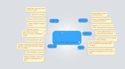 """Mind Map: М.И. Глинка """"Иван Сусанин"""""""
