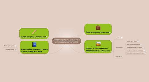 Mind Map: Амортизационни отчисления и амортизационна политика