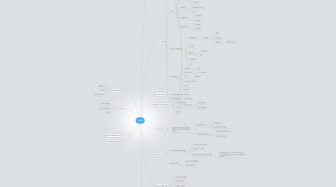 Mind Map: DEEP