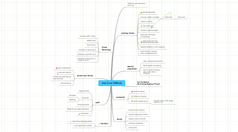 Mind Map: ways to use VidBiscuit