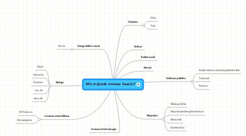 Mind Map: Mis mõjutab inimese heaolu?
