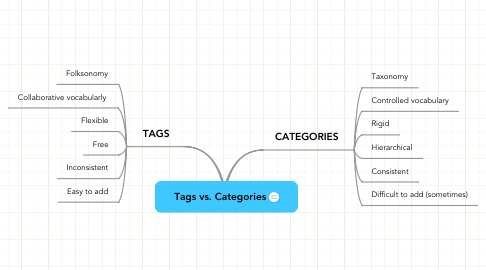 Mind Map: Tags vs. Categories