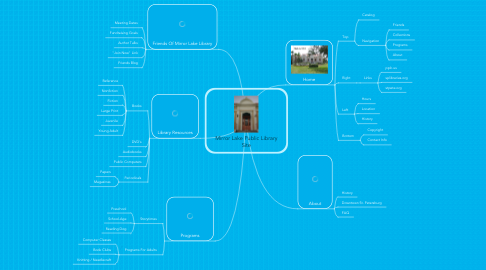 Mind Map: Mirror Lake Public Library Site